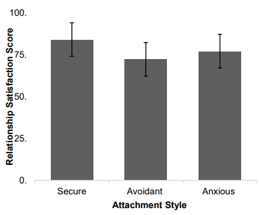 Bar chart comparing the mean values of relationship satisfaction scores against attachment styles