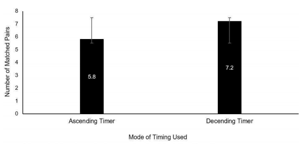 Bar graph comparing the number of matched pairs to the mode of timing used