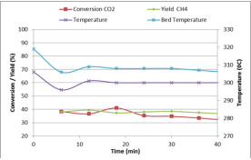 Graph of reactor temperature, CO2 conversion and CH4 yield as a function of time