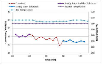 Graph of CO2 conversion and reactor temperature during the first absorption cycle