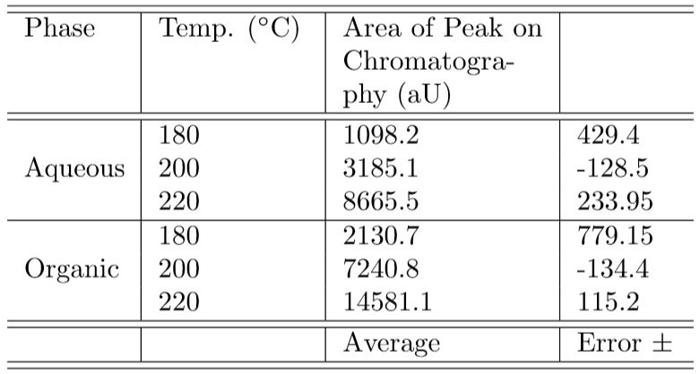 Table 1 - Area of the peaks at 29 min