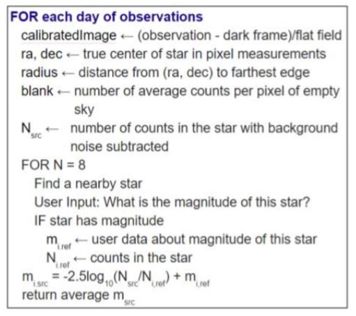 Figure 1 - For each day of observations.