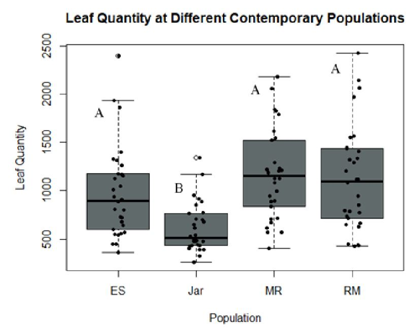 Figure 1 - Leaf Quantity at Different Comtemporary Populations