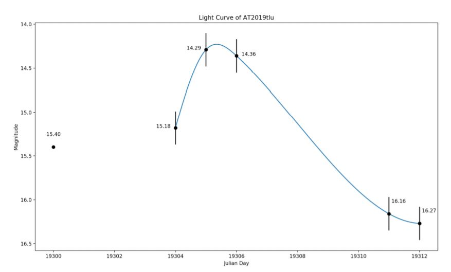 Figure 3 - Light Curve of AT2019tlu.